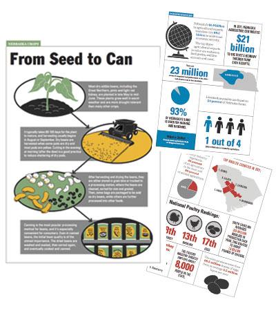 Ag-Infographics